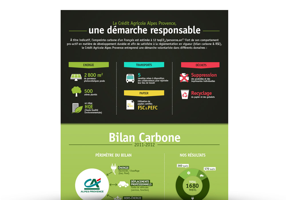 e-mailing Crédit Agricole Alpes Provence